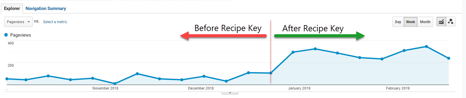 Recipe Key Increases PageViews